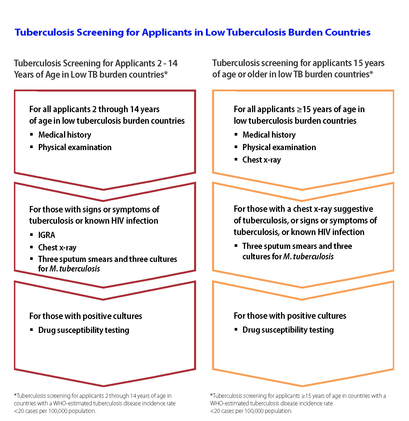 Tuberculosis Screening for Applicants in Low Tuberculosis Burden Countries