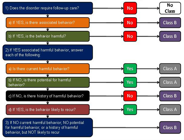 Figure 1 is flow chart for evaluating and classifying applicants with a physical or mental disorder.   The flow chart indicates that for an applicant with medical history of a physical or mental disorder, the civil surgeon should next determine if the disorder requires follow up care.   If no, the applicant should be classified as No Class.  If yes, the civil surgeon must determine if there is associated behavior.  If not, the applicant should be classified as Class B.  If there is associated behavior, the civil surgeon must determine if the behavior is harmful.  If not, the applicant should be classified as Class B.  If the applicant does have associated harmful behavior, the civil surgeon should determine each of the following:   Is there current harmful behavior.  If yes, the applicant should be classified as Class A.    If there is no current harmful behavior, is there potential for harmful behavior.  If yes, the applicant should be classified as Class A.   If there is no potential for harmful behavior, is there a history of harmful behavior.  If not, the applicant should be classified as Class B.  If there is a history of harmful behavior, is the harmful behavior likely to recur.   If yes, the applicant should be classified as Class A.  If there is no current harmful behavior, no potential for harmful behavior, or a history of harmful behavior that the civil surgeon determines is not likely to recur, the applicant should be classified as Class B.