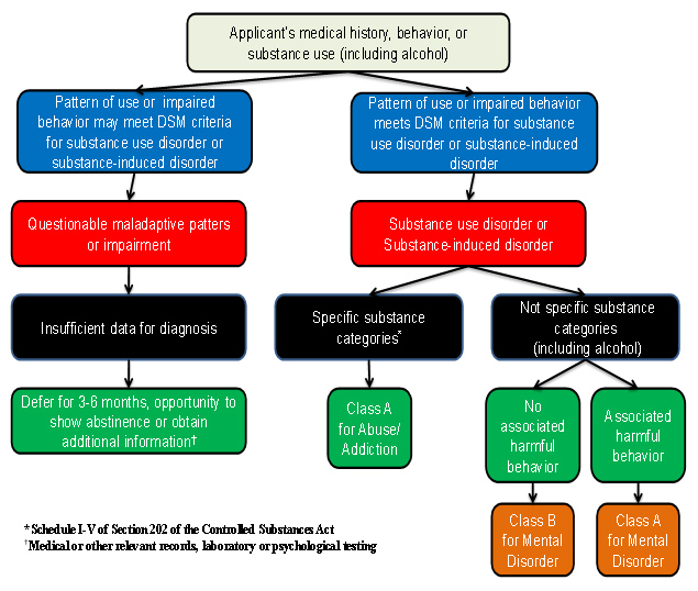Figure 2 is flow chart for identifying and classifying applicants with possible substance dependence or abuse.   The flow chart indicates that an applicant's medical history, behavior or substance use (including alcohol) should be used by the civil surgeon to determine diagnosis and classification.  If the applicant's pattern of use or impaired behavior meets the DSM criteria for a substance use disorder or substance-induced disorder, the applicant should be diagnosed with a substance use disorder or substance-induced disorder.  If the substance is included in the specific substances categories, (those substances listed in Schedule I-V of Section 202 of the Controlled Substances Act), the applicant should be classified as Class A for Abuse and Addiction.   If the substance is not included in the specific substance categories (those substances listed in Schedule I-V of Section 202 of the Controlled Substances Act), and the applicant has no associated harmful behavior, the applicant should be classified as Class B for a mental disorder.  If the applicant has associated harmful behavior, the applicant should be classified as Class A for a mental disorder.  Note: Alcohol is not included in the specific substance categories.   If the applicant's pattern of use or impairment may meet the DSM criteria for a substance use disorder or substance-induced disorder, and the applicant has a questionable maladaptive pattern or impairment, but there is insufficient data for a diagnosis, the civil surgeon may defer diagnosis and classification for three to six months giving the applicant an opportunity to show abstinence or to obtain additional information such as medical or other relevant records, and laboratory or psychological testing.