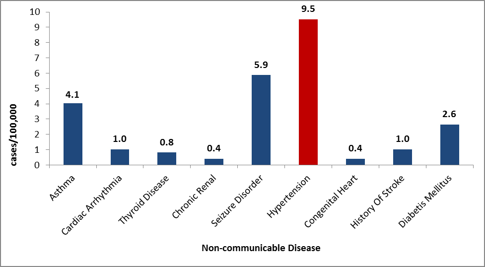 Non-communicable diseases as reported by Congolese refugees during overseas medical examinations at panel physician sites, 2008–2012