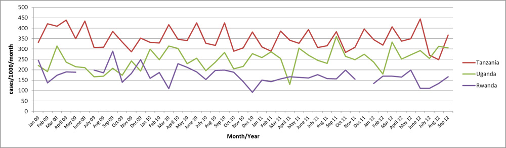 Crude birth rates in refugee camps in Rwanda, Tanzania, and Uganda by month, 2009-2012