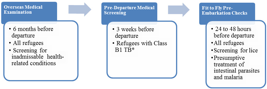 * Class B1 TB refers to TB fully treated by directly observed therapy, or abnormal chest x-ray with negative sputum smears and cultures, or extrapulmonary TB.