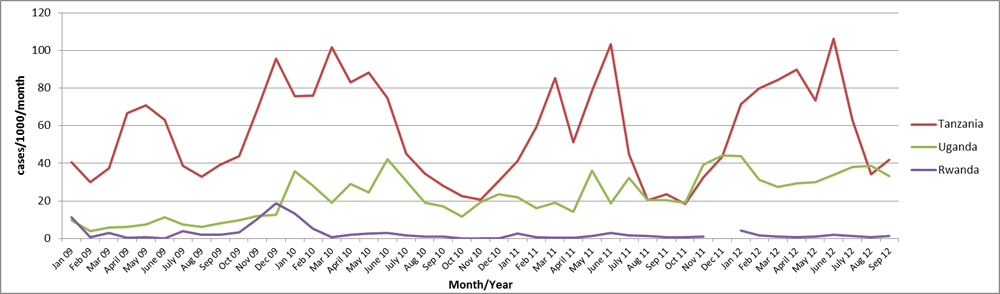 Incidence rates of confirmed malaria cases in refugee camps in Rwanda, Tanzania, Uganda, and by month, 2009–2012