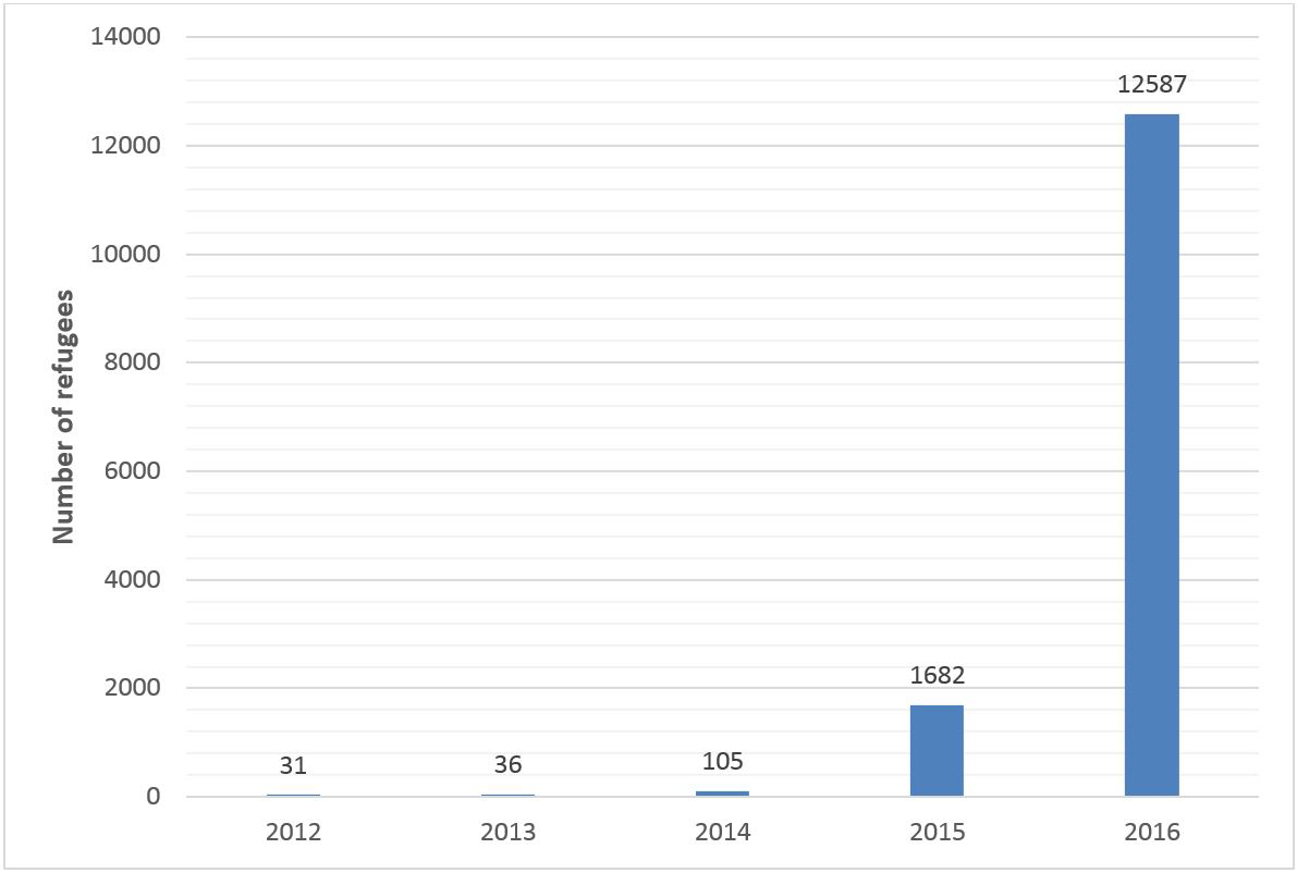 The graph shows the number of Syrian Refugee Arriving to the US between 2012-2016.