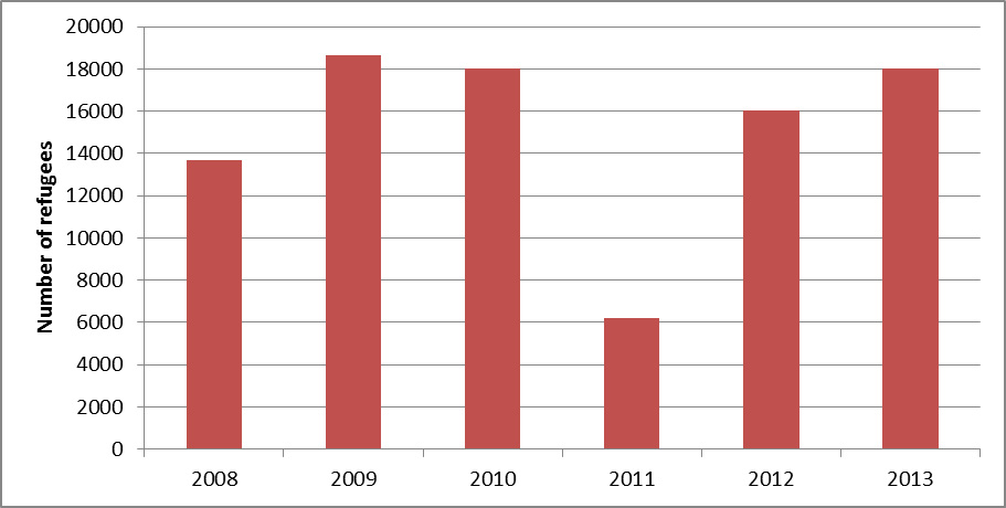 The graph shows the number of Iraqi refugee Arriving to the US between 2008-2013.