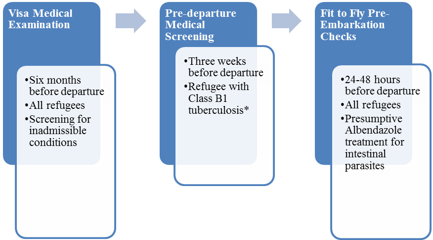 Medical assessment of US-bound refugees flowchart