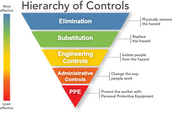 Hierarchy of Controls list risk management from the most effective to least effective.  Elimination or physically remove the hazard is the most effective.  Substitution or replace the hazard. Engineering Controls or isolate people from the hazard. Administrative controls or change the way people work. PPE or protect the worker with personal protective equipment is the least effective.