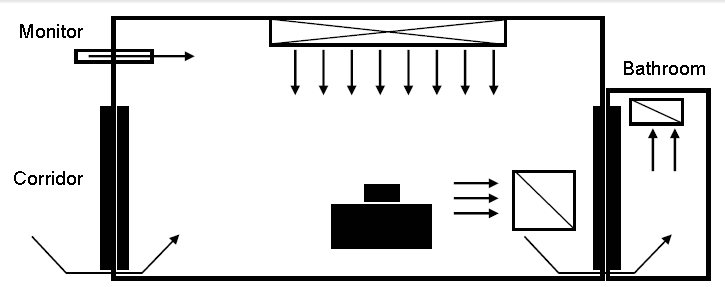 Example of a negative-pressure room control for airborne infection isolation (AII). A monitor is located on the wall between the patient room and the corridor. It shows the direction of air flow from the corridor towards the patient room. Air flows from the air supply vents towards the patient bed and then towards the air exhaust register. From the patient's room, air flows into the patient's bathroom air exhaust register.