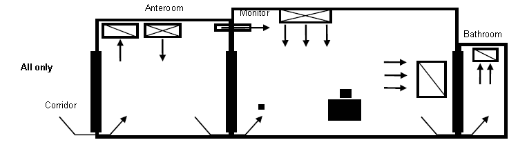 Example of air flow patterns for an AII room for a patient with only airborne infectious disease. The anteroom is pressurized (supply and exhaust). Airflows from the corridor towards the Anteroom with air supply and an air exhaust register located in the anteroom. A monitor is located on the wall between the patient room and the anteroom. It shows the direction of air flow from the anteroom towards the patient room. An air supply is located in the patient room with direction of air flow towards the patient bed and an air exhaust register. Air flow direction is from the patient room to the patient bathroom with an air exhaust register in the bathroom.