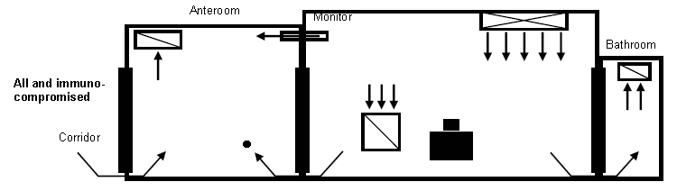 Example of recommended air flow patterns when room is occupied by immunocompromised patient with airborne infectious disease and the anteroom is depressurized (with only an exhaust). Air flows from the corridor towards the anteroom. A monitor is located on the wall between the patient room and the anteroom. It shows the direction of air flow from the patient room towards the anteroom. An air exhaust register is located in the patient room closer to the anteroom and an air supply in the patient room is located closer to the patient bathroom. Air flow direction is from the patient room towards the patient bathroom with an air exhaust register located in the bathroom.