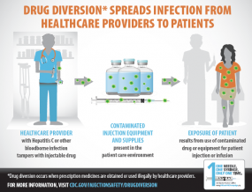 Drug diversion can spread infections.