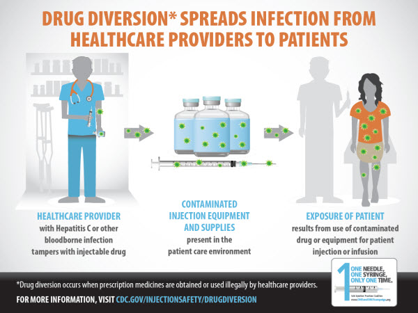 SIPC drug diversion