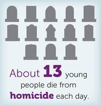 About 13 young people die from homicide each day.