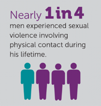 Nearly 1 in 4 men experience sexual violence involving physical contact during his lifetime