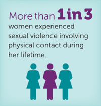 More than 1 in 3 women experienced sexual violence contact during her lifetime.
