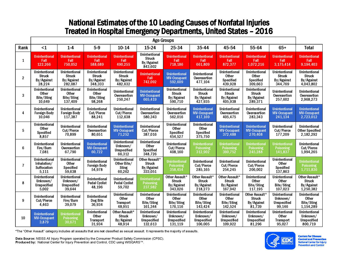 National Estimates of the 10 Leading Causes of Nonfatal Injuries Treated in Hospital Emergency Departments, United States – 2016