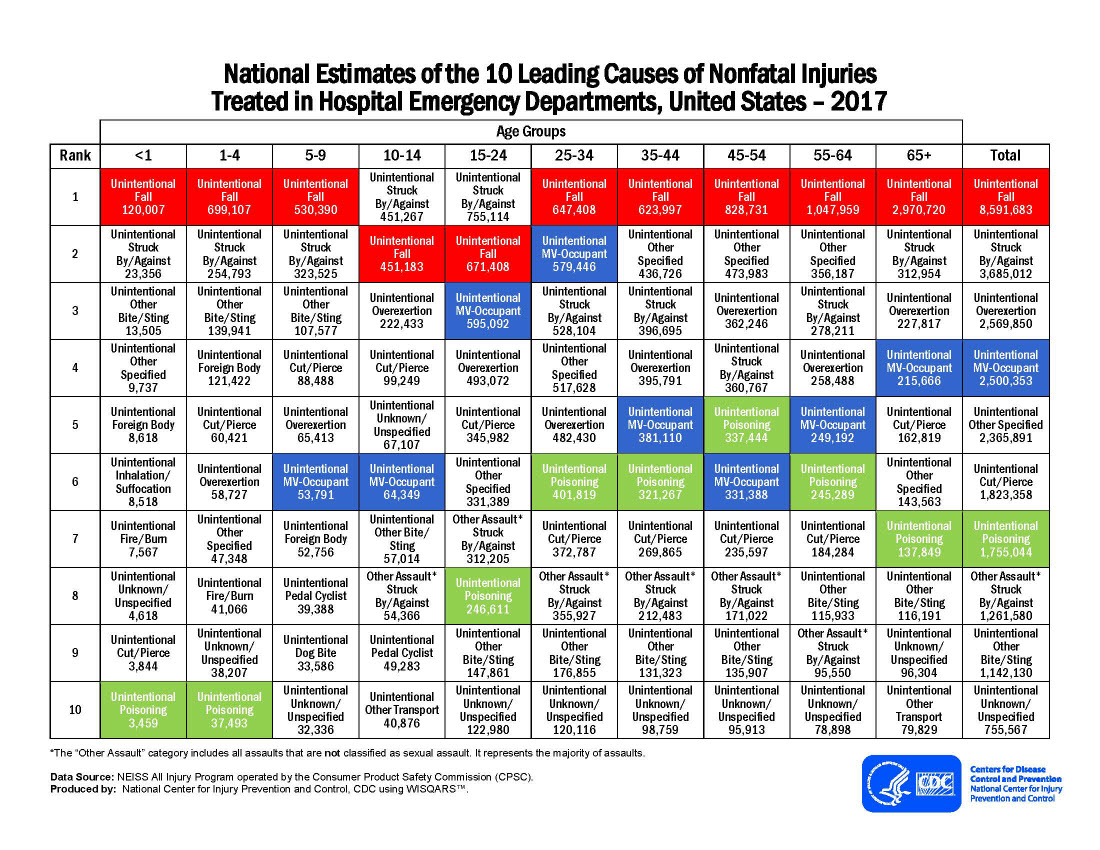 National Estimates of the 10 Leading Causes of Nonfatal Injuries Treated in Hospital Emergency Departments, United States – 2017