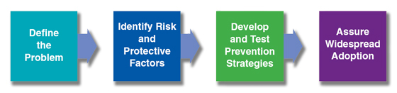 public health approach model: define the problem, identify risk and protective factors, develop and test prevention strategies, and assure widespread adoption