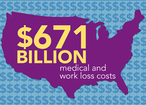 Cost of injury in the U.S. 671 billion