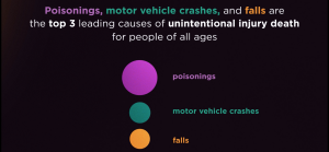 Leading Causes of Unintentional Injury Death: Poisonings, Motor Vehicle Crashes, and Falls