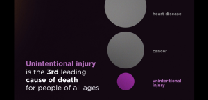Leading Causes of Death: Unintentional Injury