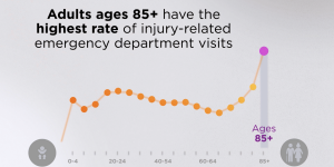Adults ages 85+ have the highest rate of injury-related emergency department visits.