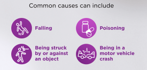 Common causes of unintentional injury can include falling, poisoning, being struck by or against an object, and being in a motor vehicle crash.