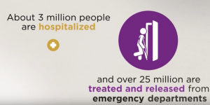 About 3 million people are hospitalized and over 25 million are treated and released from emergency departments due to injuries.