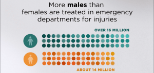 More males than females are treated in emergency departments for injuries.