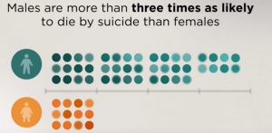 Males are more than three times as likely to die by suicide than females.