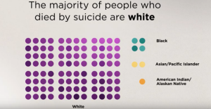 The majority of people who died by suicide are white.