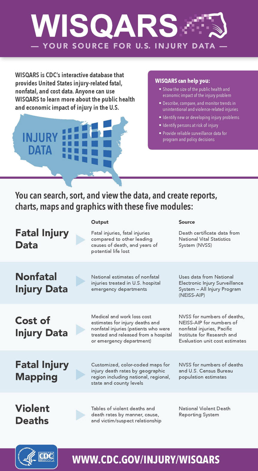 WISQARS: YOUR SOURCE FOR U.S. INJURY DATA. WISQARS is CDC's interactive database that provides United States injury-related fatal, nonfatal, and cost data.