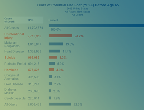 Years of Potential Life Lost (YPLL) 1981-2018
