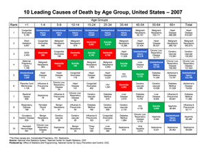 example of leading causes of death chart