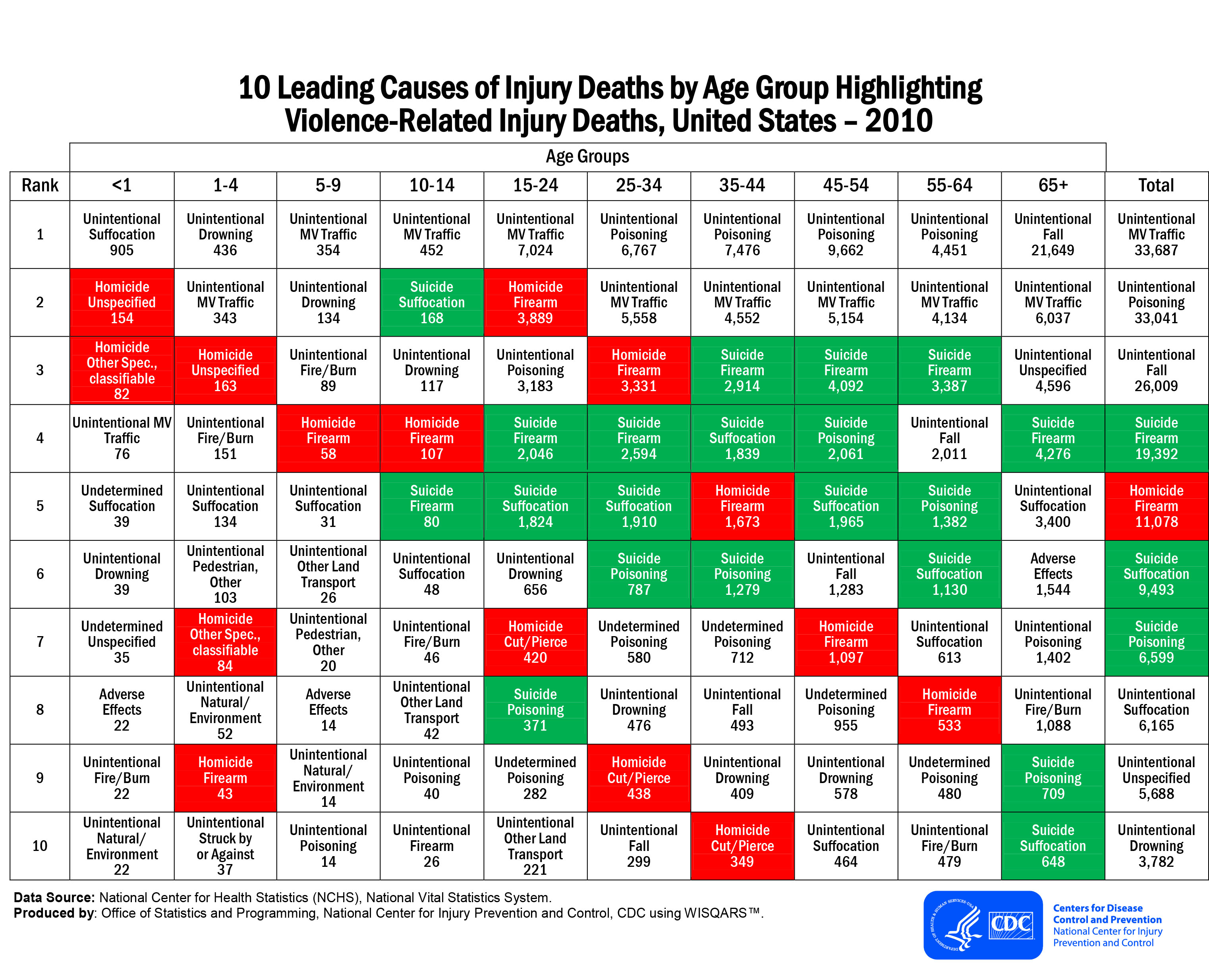 injuries caused during violence is a leading Falls caused over half of reported injuries during pregnancy 516% and 95% of reported injuries were intentionally inflicted mothers who reported an injury during pregnancy were more likely to be older than 18 years and less likely to be age 30 years or older.