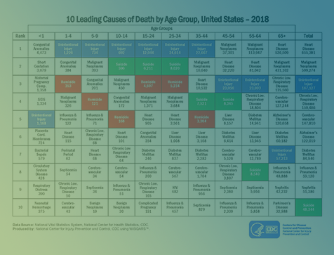 leading causes of death chart