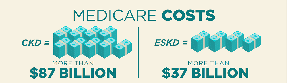 Medicare Costs for CKD = $84 Billion for ESKD = $36 Billion