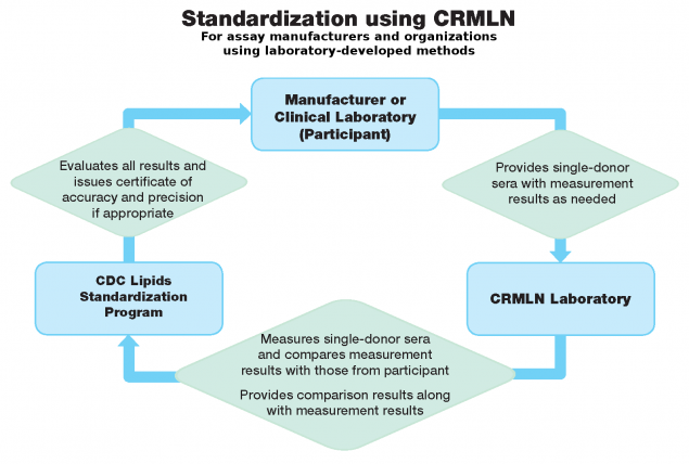 CRMLN: Cholesterol Reference Method Laboratory Network