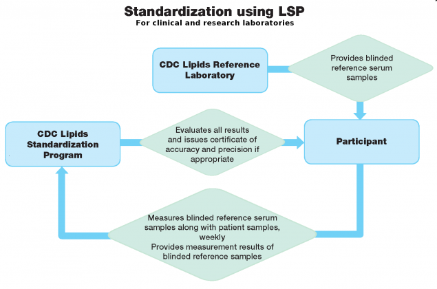 Lipids Standardization Program (LSP) | CDC