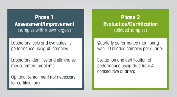 Graphic showing VDSCP Phases 1 and 2