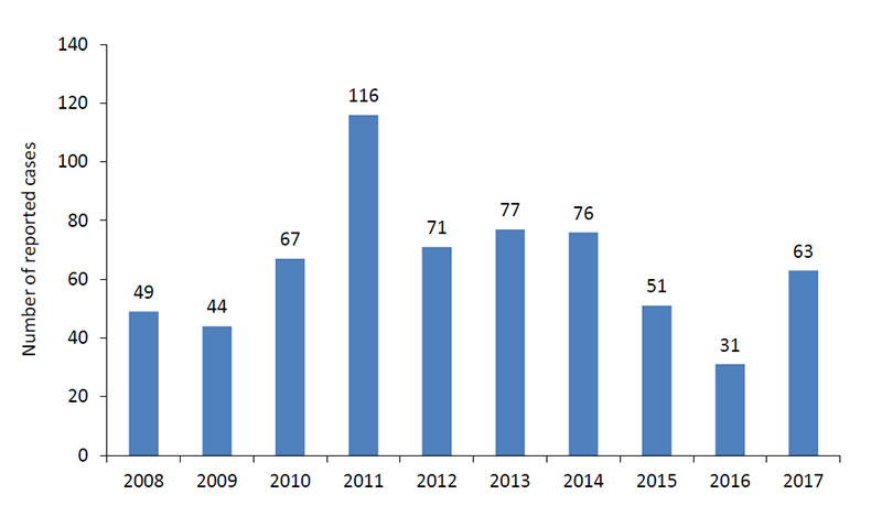 A line chart depicting La Crosse encephalitis cases by year starting from 2008 to 2017.