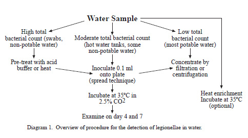 water and wastewater laboratory techniques pdf