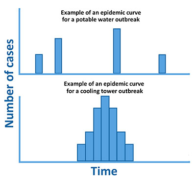 Things to Consider Outbreak Investigations - Epi Curve Examples.