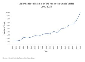 Legionnaires' disease is on the rise in the US 2000-2018