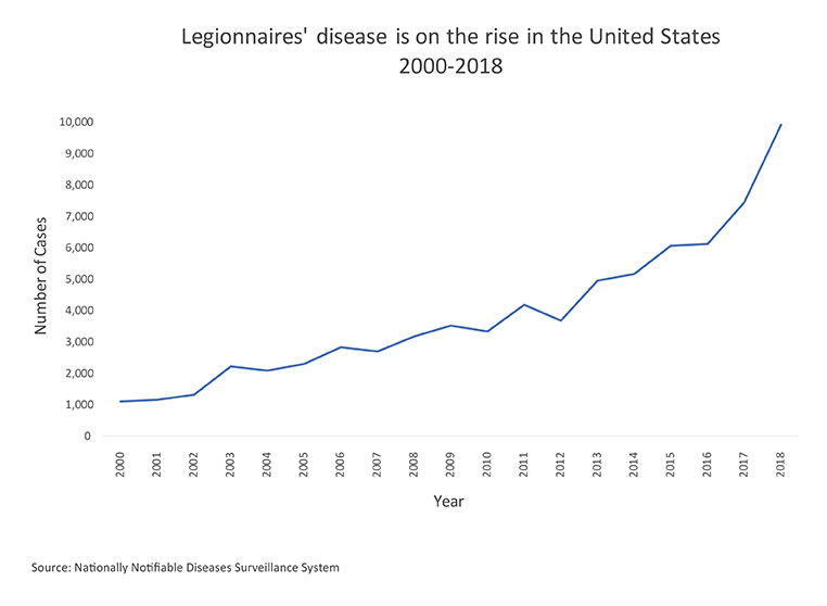 Breaking Cdc Report Finds Prevalence Of >> Legionnaires Disease History And Patterns Legionella Cdc