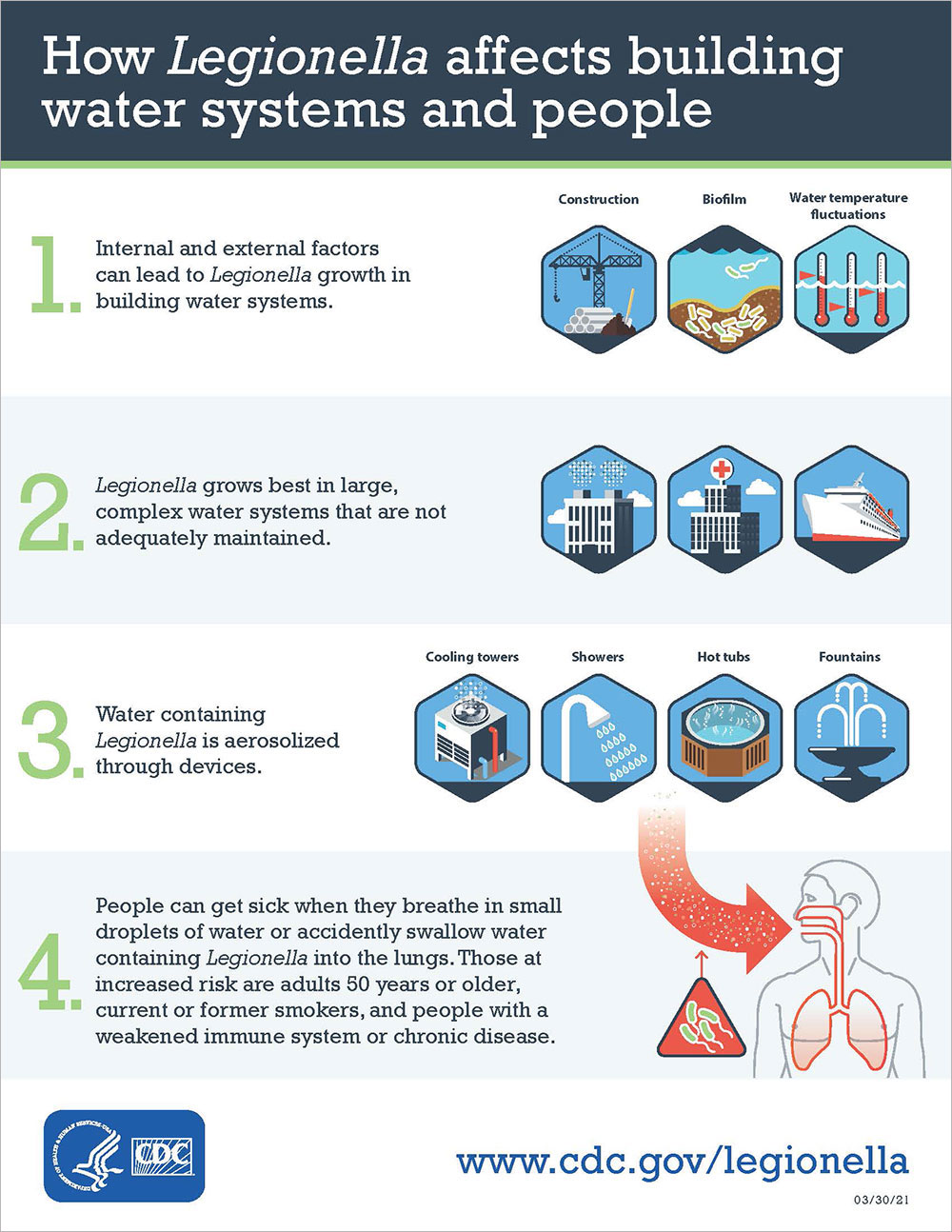 How Legionella Affects Building Water Systems and People