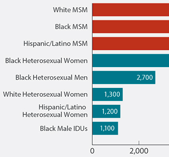 This chart shows the populations most affected by HIV in 2010. In that year, there were 11,200 new HIV infections among white men who have sex with men (called MSM); 10,600 new HIV infections among black MSM; 6,700 new infections among Hispanic/Latino MSM; 5,300 new infections among black heterosexual women; 2,700 new infections among black heterosexual men; 1,300 new infections among white heterosexual women; 1,200 among Hispanic/Latino heterosexual women; and 1,100 among black male injection drug users.
