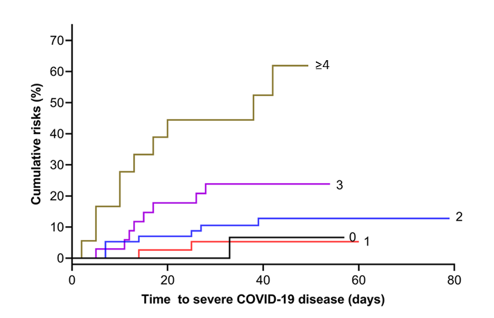 Cumulative probability of severe COVID-19 stratified by 0, 1, 2, 3, and ≥4 vascular risk factors.