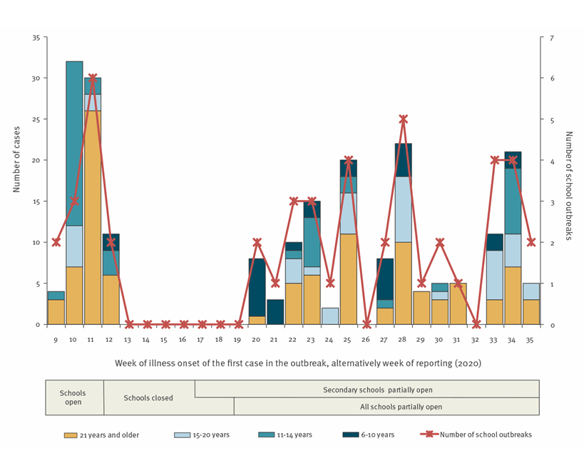 Primary y-axis shows number of cases reported among school outbreaks by week