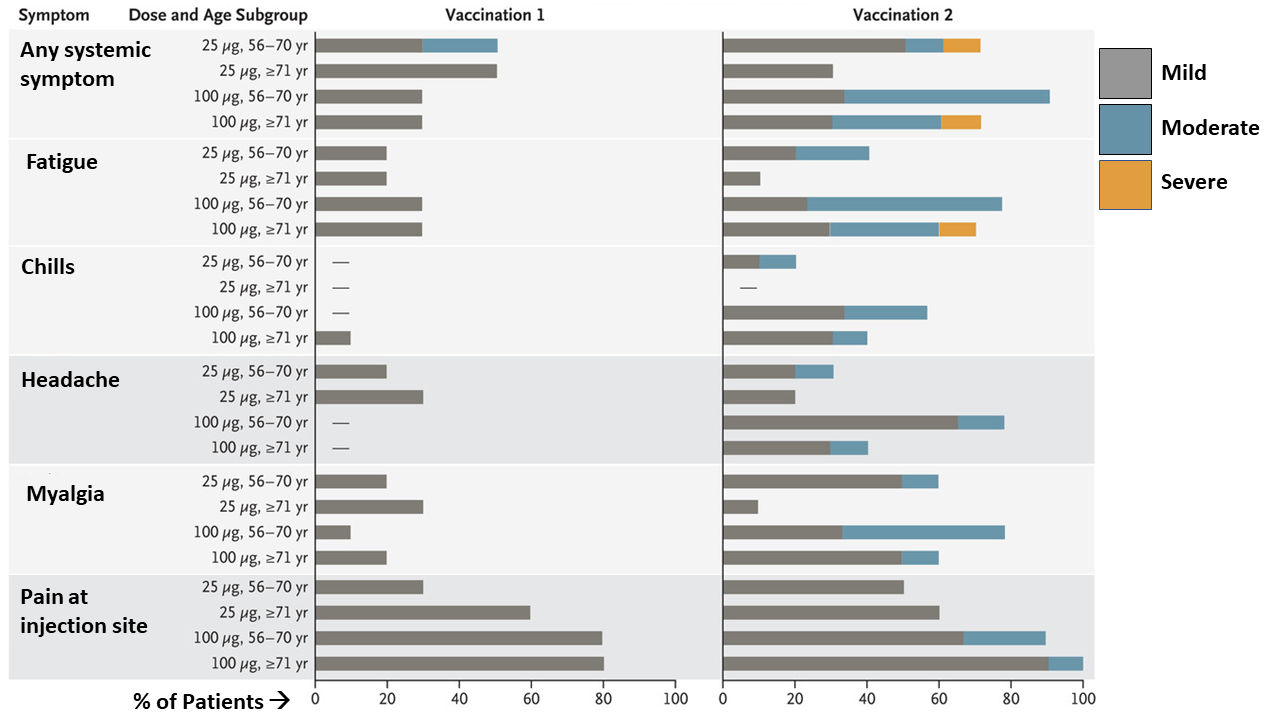Selected mild, moderate and severe adverse events within 7 days of vaccination.